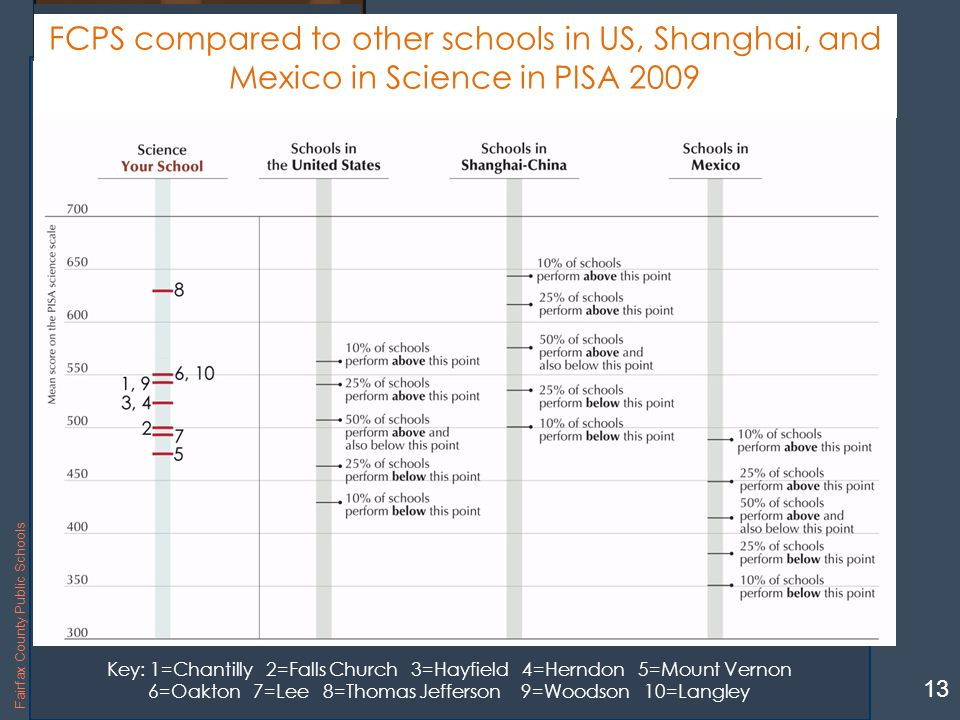 Langley High School Key: 1=Chantilly 2=Falls Church 3=Hayfield 4=Herndon 5=Mount Vernon 6=Oakton 7=Lee 8=Thomas Jefferson 9=Woodson 10=Langley 13 Fairfax County Public Schools FCPS compared to other schools in US, Shanghai, and Mexico in Science in PISA 2009