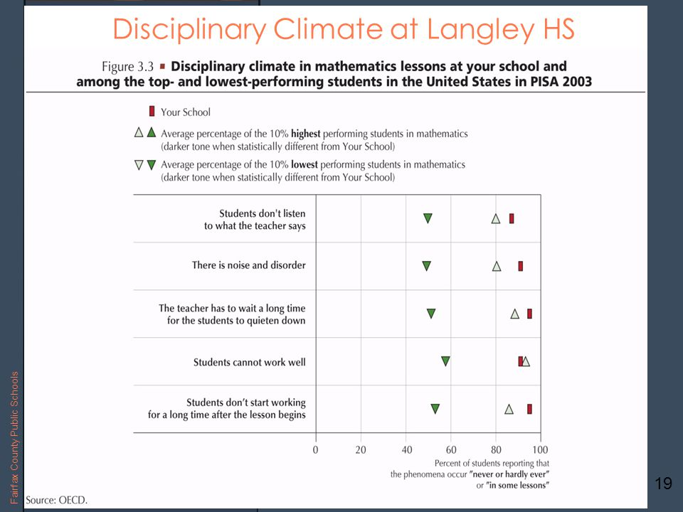 19 Fairfax County Public Schools Disciplinary Climate at Langley HS