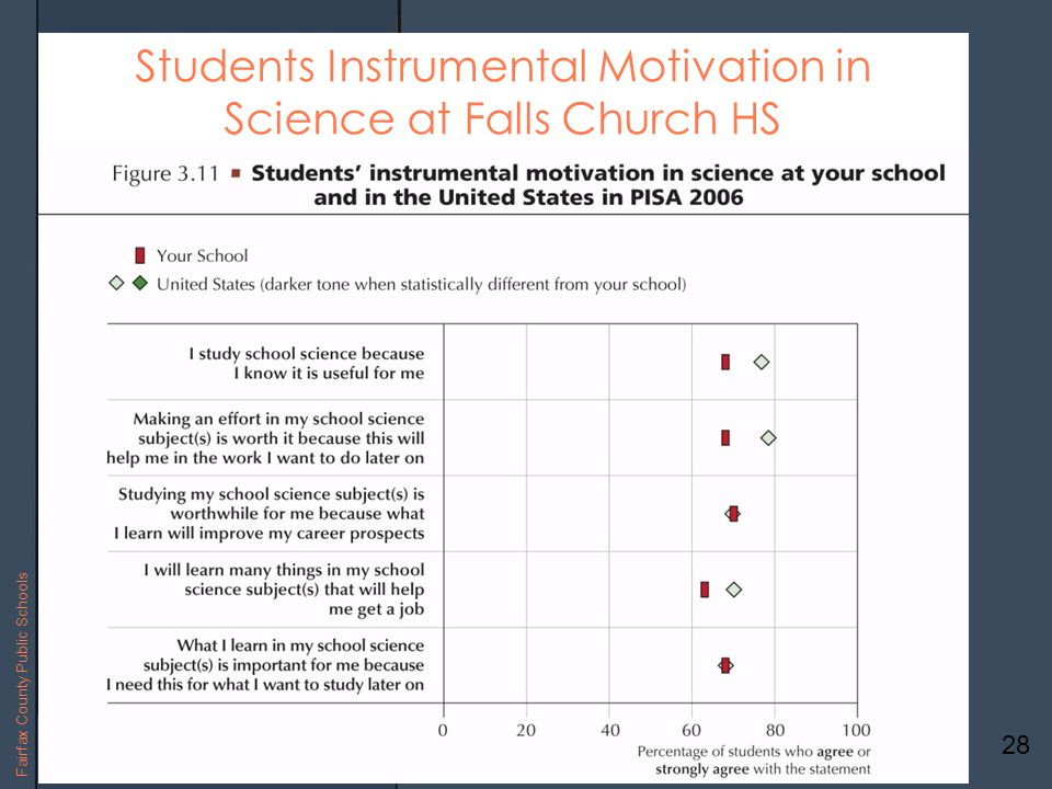 28 Fairfax County Public Schools Students Instrumental Motivation in Science at Falls Church HS