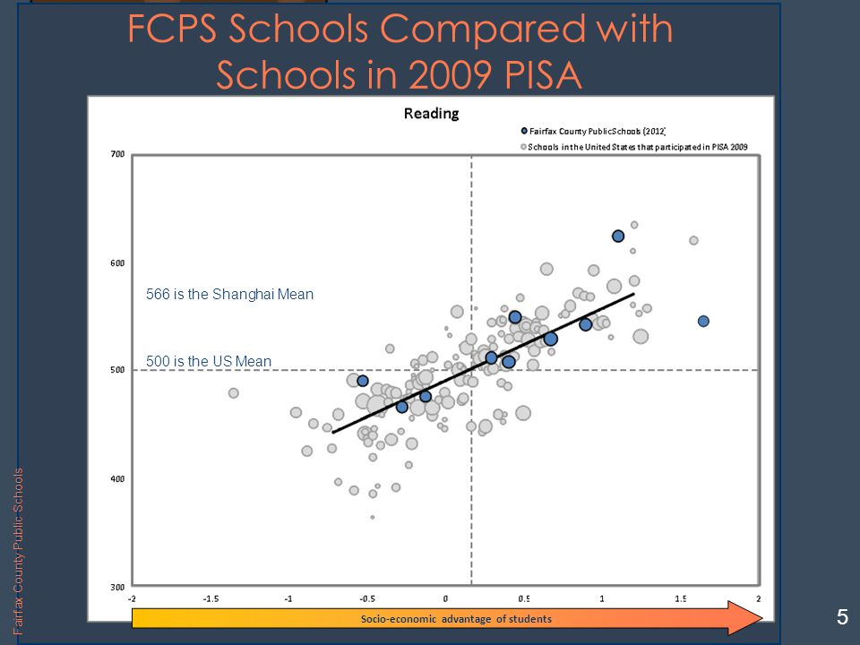 Langley High School FCPS Schools Compared with Schools in 2009 PISA 5 500 is the US Mean 566 is the Shanghai Mean Socio-economic advantage of students Fairfax County Public Schools