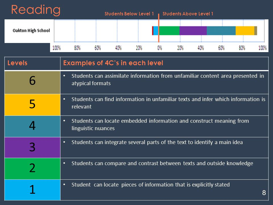 Reading LevelsExamples of 4C's in each level 6 Students can assimilate information from unfamiliar content area presented in atypical formats 5 Students can find information in unfamiliar texts and infer which information is relevant 4 Students can locate embedded information and construct meaning from linguistic nuances 3 Students can integrate several parts of the text to identify a main idea 2 Students can compare and contrast between texts and outside knowledge 1 Student can locate pieces of information that is explicitly stated Students Below Level 1Students Above Level 1 8