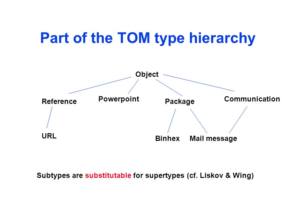 Part of the TOM type hierarchy Object PackageReference URL Powerpoint Mail messageBinhex Communication Subtypes are substitutable for supertypes (cf.