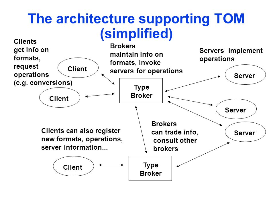 The architecture supporting TOM (simplified) Type Broker ServerClient Server Type Broker Clients get info on formats, request operations (e.g.