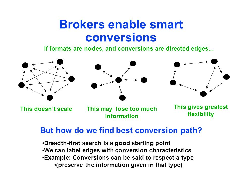 Brokers enable smart conversions This doesn't scaleThis may lose too much information If formats are nodes, and conversions are directed edges...