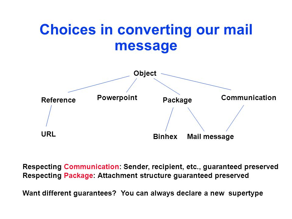 Choices in converting our mail message Object PackageReference URL Powerpoint Mail messageBinhex Communication Respecting Communication: Sender, recipient, etc., guaranteed preserved Respecting Package: Attachment structure guaranteed preserved Want different guarantees.