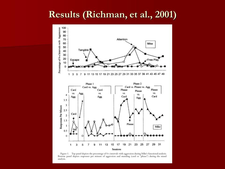 Results (Richman, et al., 2001)