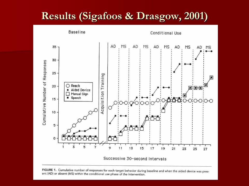 Results (Sigafoos & Drasgow, 2001)