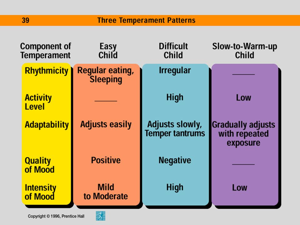 Alexander, Thomas, and Chess continued Categorizing temperament: Easy, Difficult, and Slow-to-warm babies SLOW-TO-WARM-UP BABIES are inactive, showing relatively calm reactions to their environment; their moods are generally negative, and they withdraw from new situations, adapting slowly.