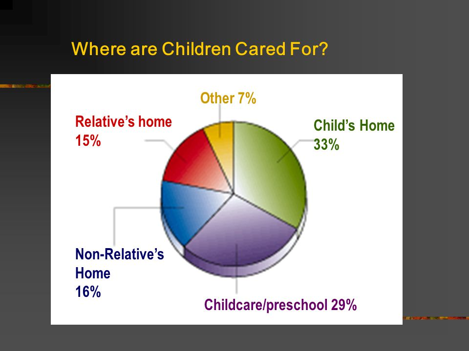 The effects of day care on social and personality development 30% of preschool children whose mothers work outside the home spend time in day care centers.