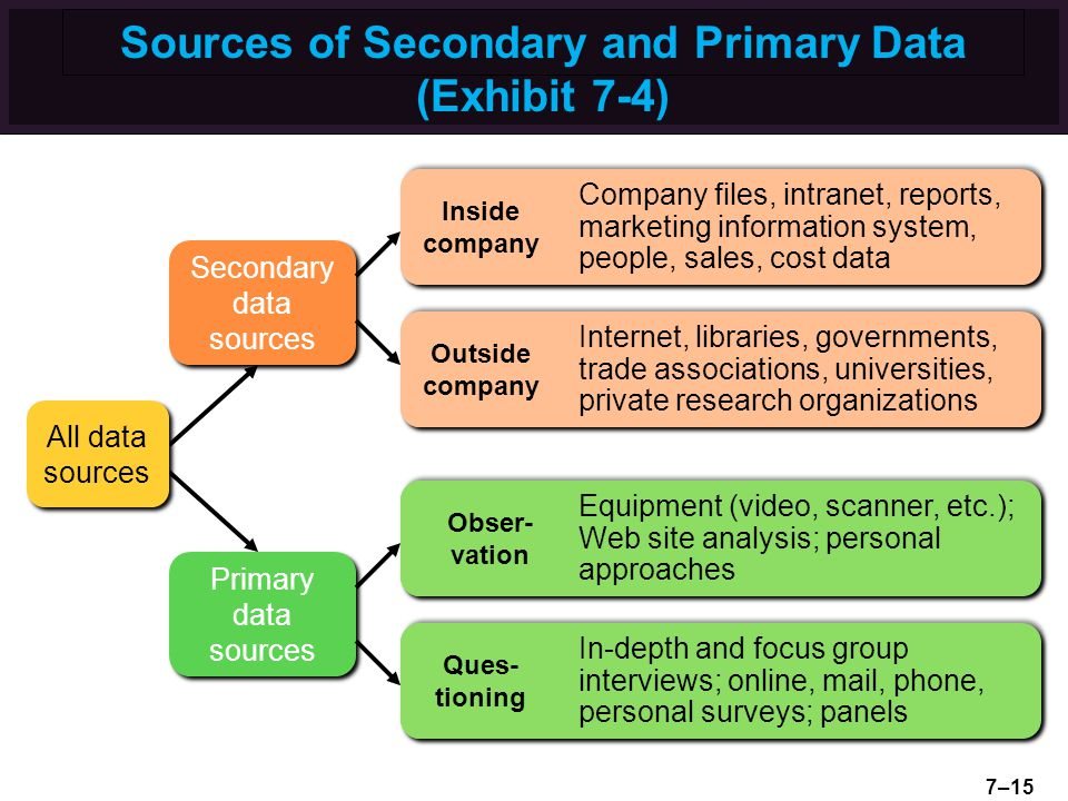 Sources of Secondary and Primary Data (Exhibit 7-4) Secondary data sources Primary data sources All data sources 7–15
