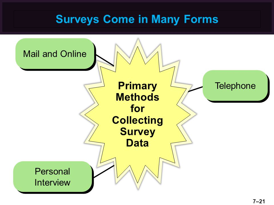 Surveys Come in Many Forms Personal Interview Mail and Online Telephone Primary Methods for Collecting Survey Data 7–21