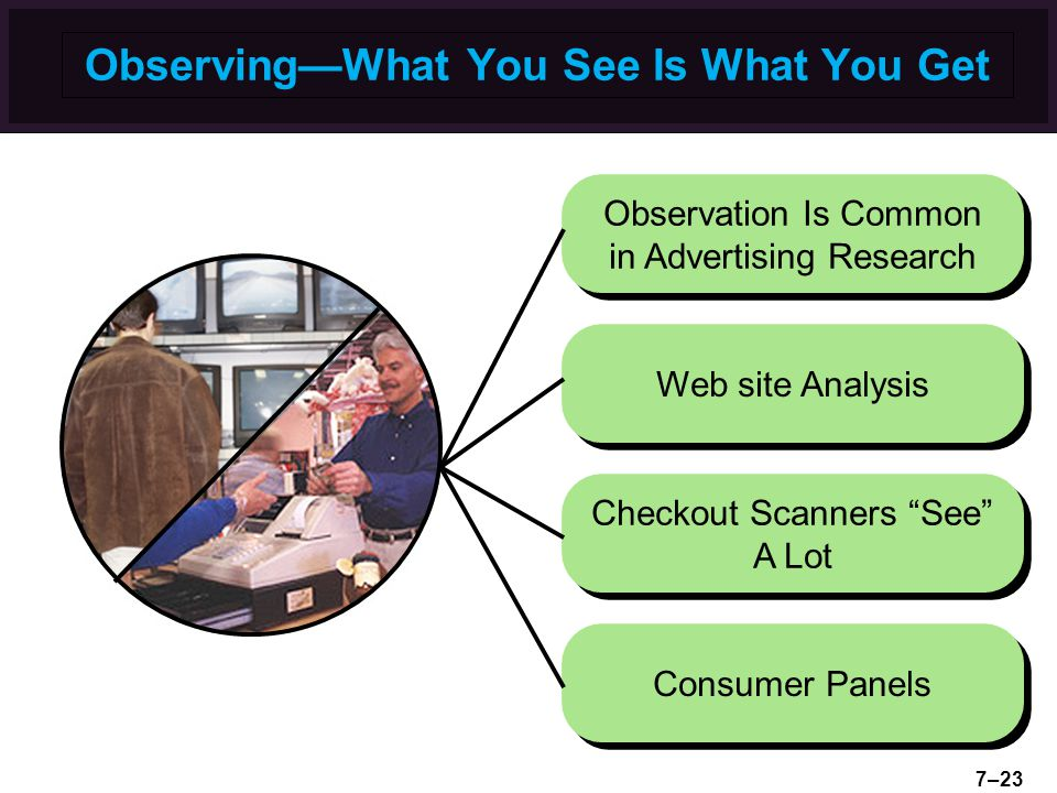 "Observing—What You See Is What You Get Checkout Scanners ""See"" A Lot Observation Is Common in Advertising Research Web site Analysis Consumer Panels 7"