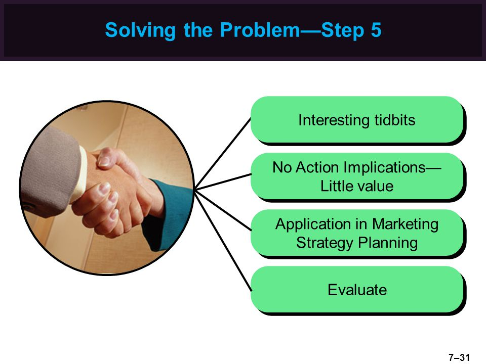 Solving the Problem—Step 5 Evaluate Application in Marketing Strategy Planning No Action Implications— Little value Interesting tidbits 7–31