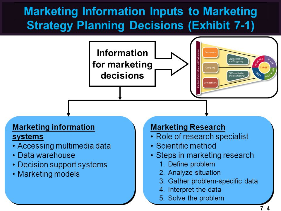 Marketing Information Inputs to Marketing Strategy Planning Decisions (Exhibit 7-1) Information for marketing decisions Marketing information systems