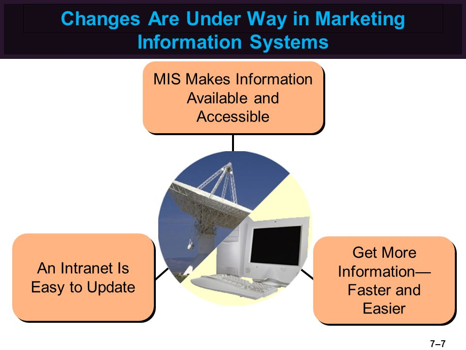 Changes Are Under Way in Marketing Information Systems An Intranet Is Easy to Update An Intranet Is Easy to Update Get More Information— Faster and Ea