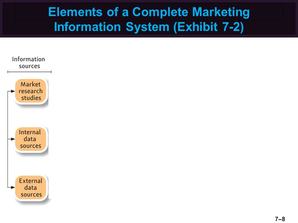 Elements of a Complete Marketing Information System (Exhibit 7-2) 7–8