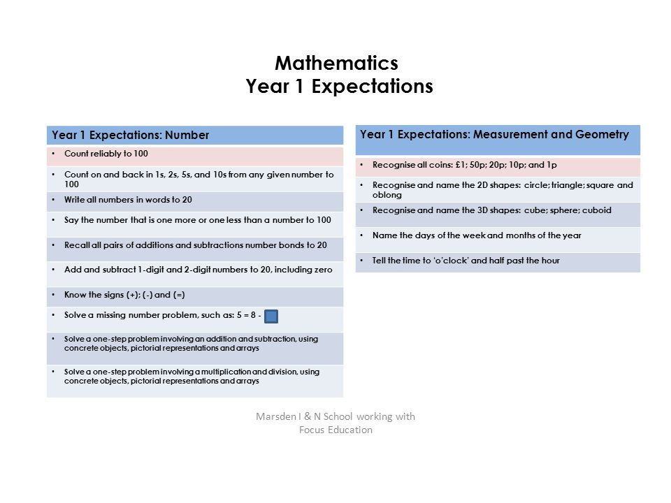 Mathematics Year 1 Expectations Year 1 Expectations: Number Count reliably to 100 Count on and back in 1s, 2s, 5s, and 10s from any given number to 10