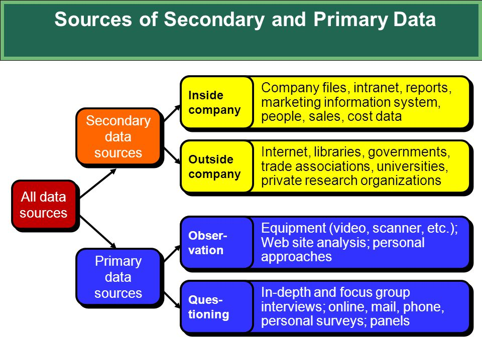 Sources of Secondary and Primary Data Secondary data sources Company files, intranet, reports, marketing information system, people, sales, cost data