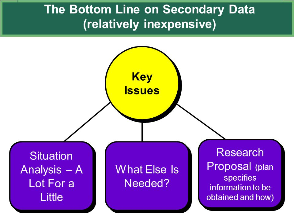 The Bottom Line on Secondary Data (relatively inexpensive) Situation Analysis – A Lot For a Little What Else Is Needed? Research Proposal (plan specif