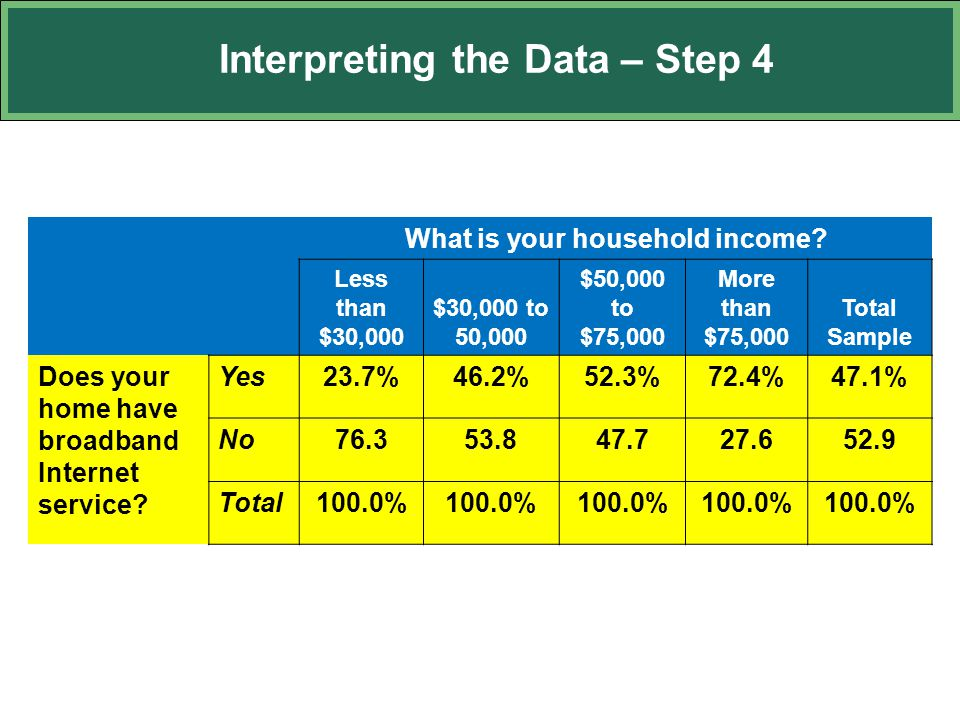 Interpreting the Data – Step 4 What is your household income? Less than $30,000 $30,000 to 50,000 $50,000 to $75,000 More than $75,000 Total Sample Do