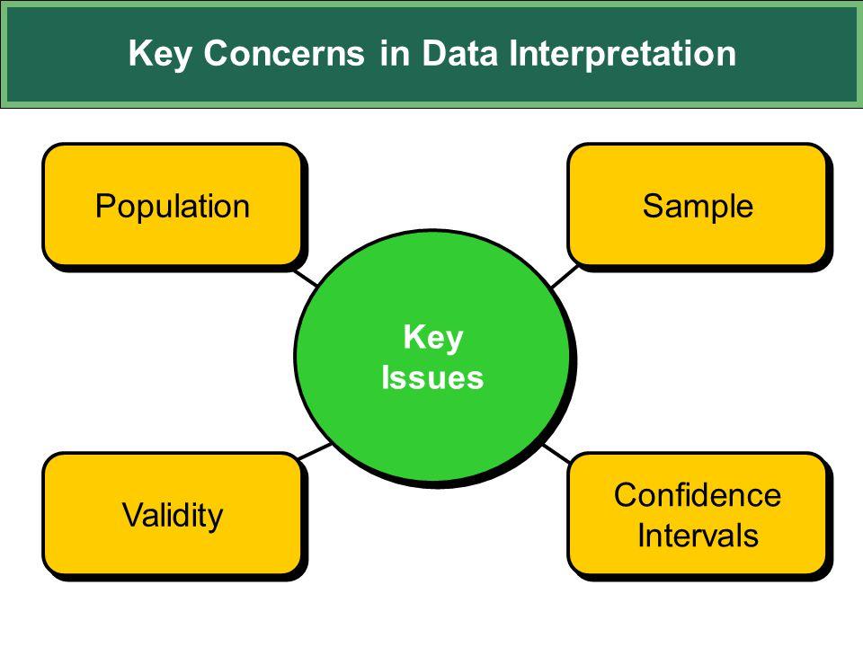 Population Key Concerns in Data Interpretation Key Issues Validity Confidence Intervals Confidence Intervals Sample