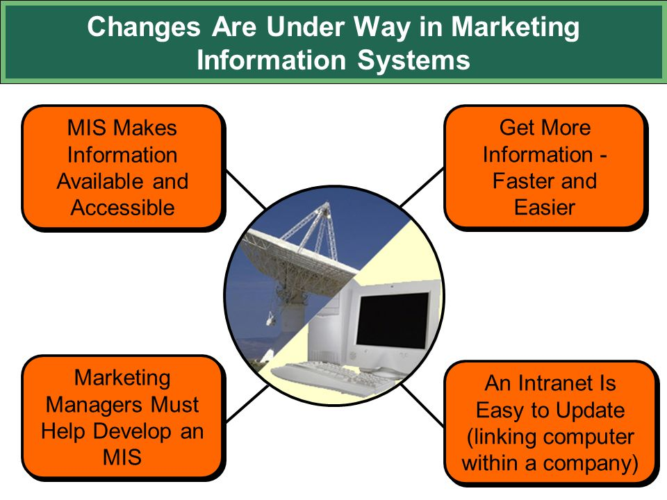 Changes Are Under Way in Marketing Information Systems An Intranet Is Easy to Update (linking computer within a company) An Intranet Is Easy to Update