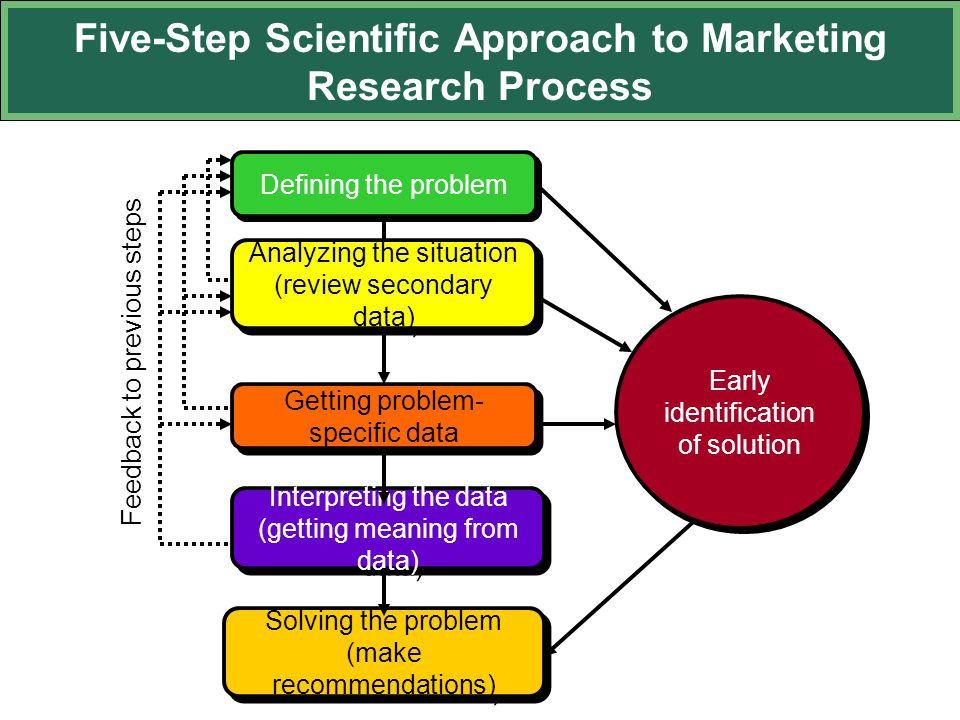 five step approach to marketing research Market sizing: this blog post provides information on the five basic steps to estimate the size of your target market.
