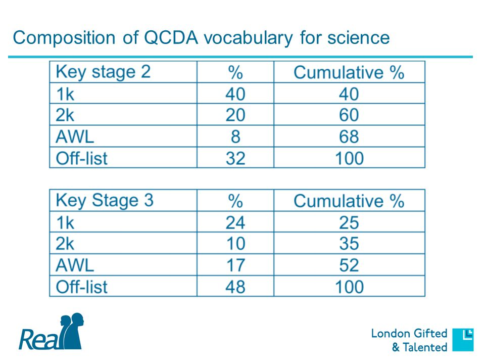 Composition of QCDA vocabulary for science