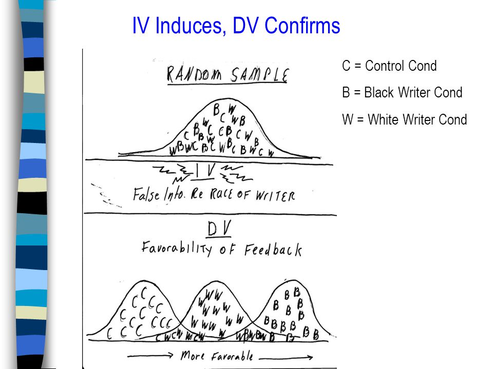 C = Control Cond B = Black Writer Cond W = White Writer Cond IV Induces, DV Confirms