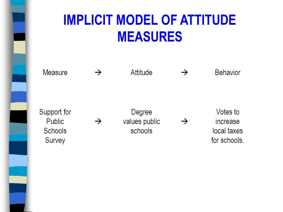 Measure  Attitude  Behavior Support for Public Schools Survey  Degree values public schools  Votes to increase local taxes for schools.