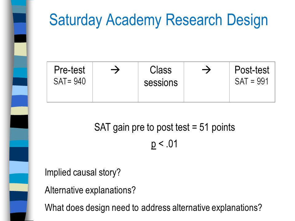Saturday Academy Research Design Pre-test SAT= 940  Class sessions  Post-test SAT = 991 SAT gain pre to post test = 51 points p <.01 Implied causal story.