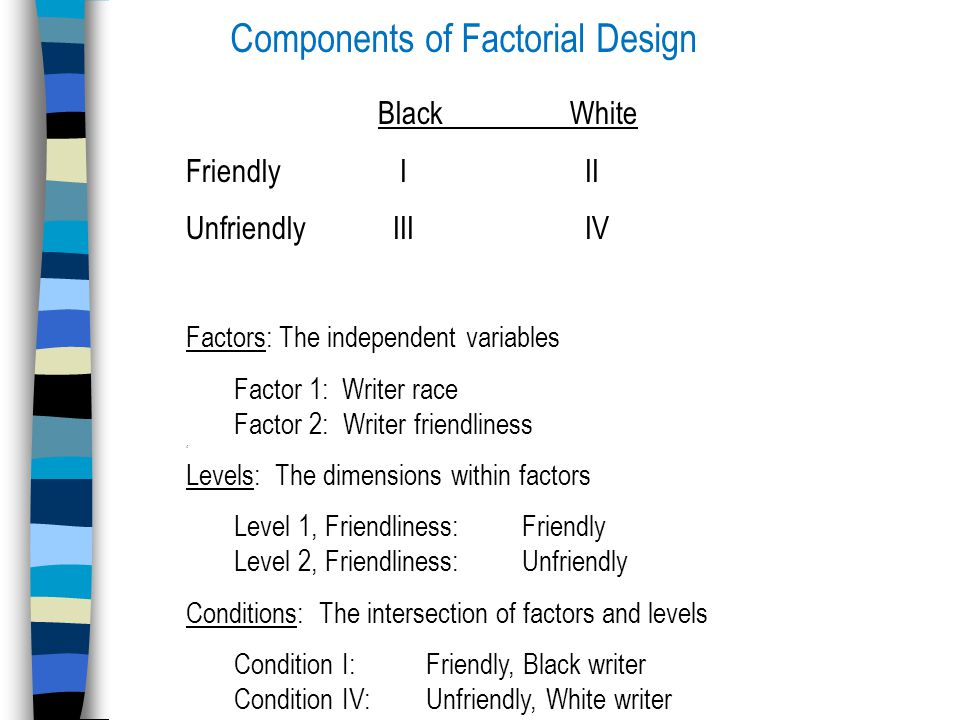 Components of Factorial Design Factors: The independent variables Factor 1: Writer race Factor 2: Writer friendliness ' Levels: The dimensions within factors Level 1, Friendliness:Friendly Level 2, Friendliness:Unfriendly Conditions: The intersection of factors and levels Condition I: Friendly, Black writer Condition IV:Unfriendly, White writer BlackWhite Friendly I II Unfriendly III IV