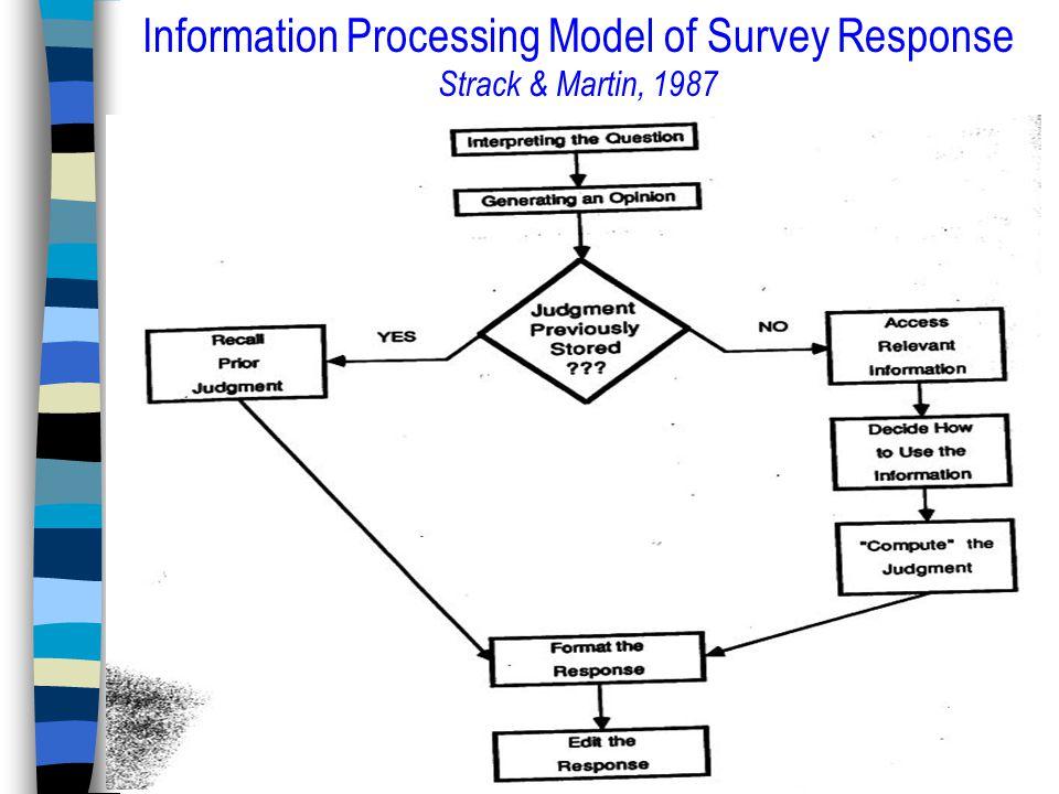 Information Processing Model of Survey Response Strack & Martin, 1987
