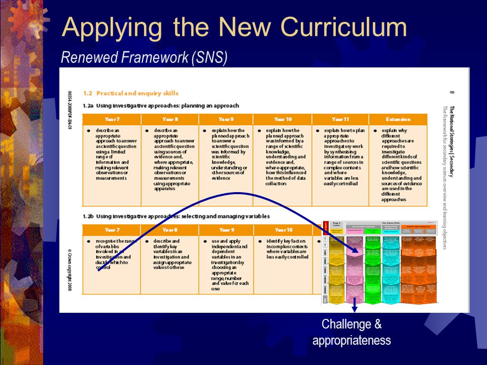 Applying the New Curriculum Renewed Framework (SNS) Challenge & appropriateness