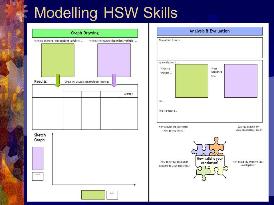 Modelling HSW Skills