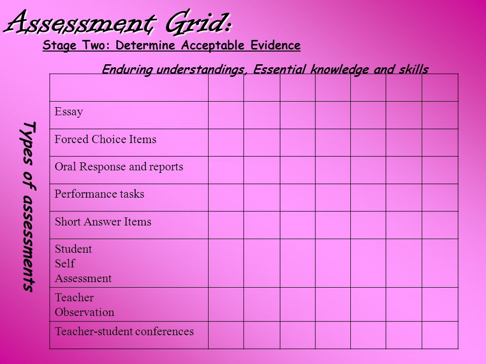 Assessment Grid: Stage Two: Determine Acceptable Evidence Enduring understandings, Essential knowledge and skills Types of assessments Essay Forced Ch