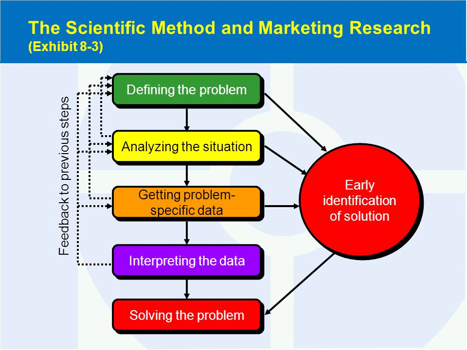The Scientific Method and Marketing Research (Exhibit 8-3) Defining the problem Analyzing the situation Getting problem- specific data Interpreting the data Solving the problem Early identification of solution Feedback to previous steps