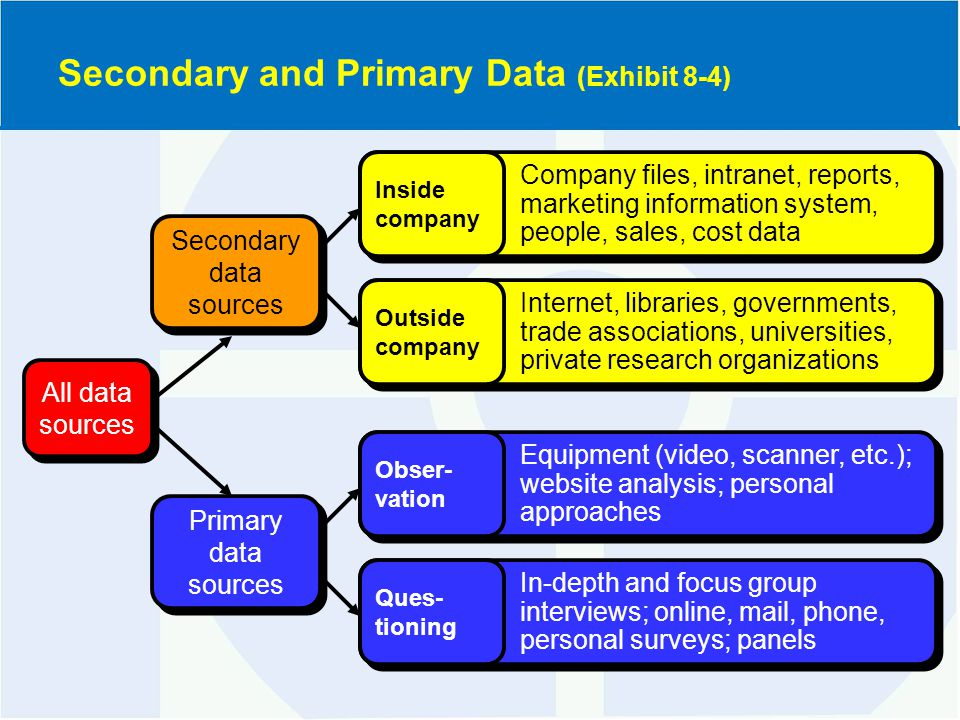 Secondary and Primary Data (Exhibit 8-4) Secondary data sources All data sources Company files, intranet, reports, marketing information system, people, sales, cost data Inside company Internet, libraries, governments, trade associations, universities, private research organizations Outside company Primary data sources Equipment (video, scanner, etc.); website analysis; personal approaches Obser- vation In-depth and focus group interviews; online, mail, phone, personal surveys; panels Ques- tioning