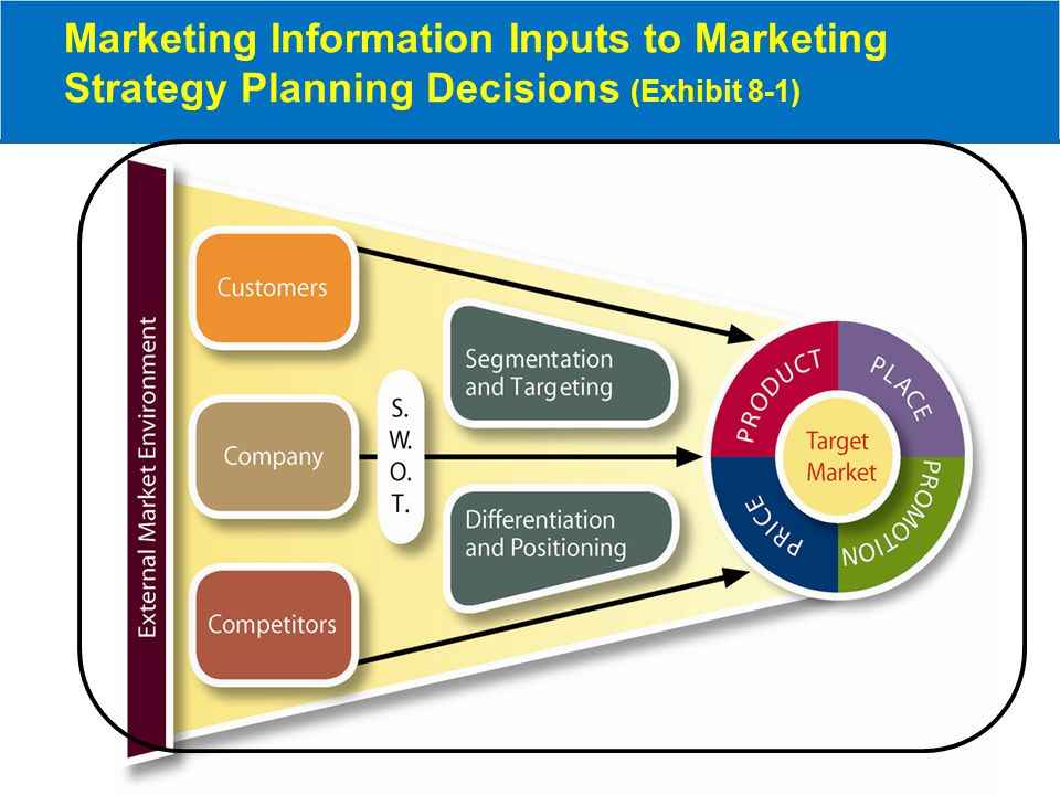 Information for marketing decisions Marketing Information Inputs to Marketing Strategy Planning Decisions ( Exhibit 8-1) Marketing information systems Accessing multimedia data Data warehouse Decision support systems Marketing models Marketing information systems Accessing multimedia data Data warehouse Decision support systems Marketing models Marketing Research Role of research specialist Scientific method Steps in marketing research 1.Define problem 2.Analyze situation 3.Gather problem specific data 4.Interpret the data 5.Solve the problem Marketing Research Role of research specialist Scientific method Steps in marketing research 1.Define problem 2.Analyze situation 3.Gather problem specific data 4.Interpret the data 5.Solve the problem