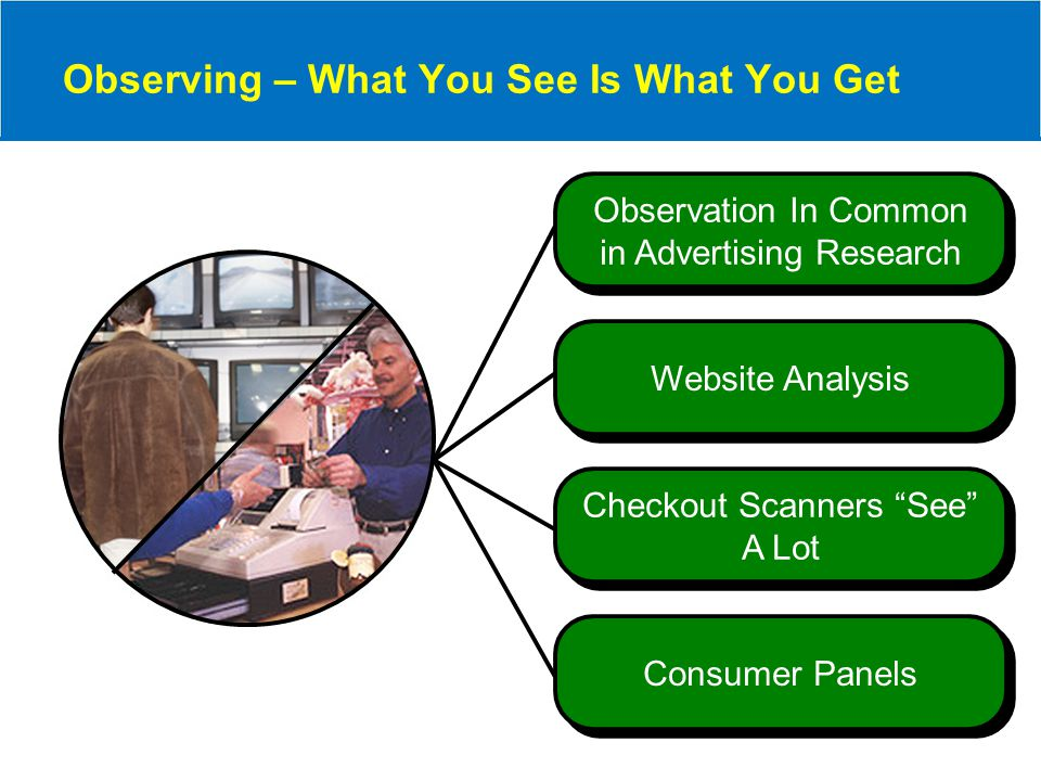 Observing – What You See Is What You Get Checkout Scanners See A Lot Observation In Common in Advertising Research Website Analysis Consumer Panels