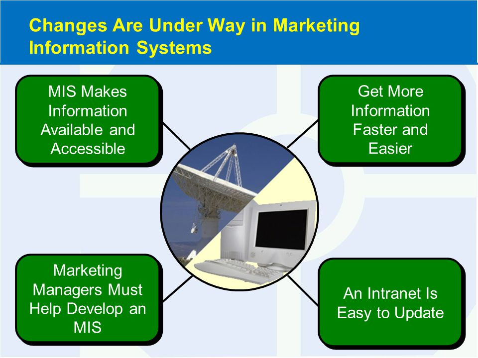 Elements of a Complete Marketing Information System (Exhibit 8-2)
