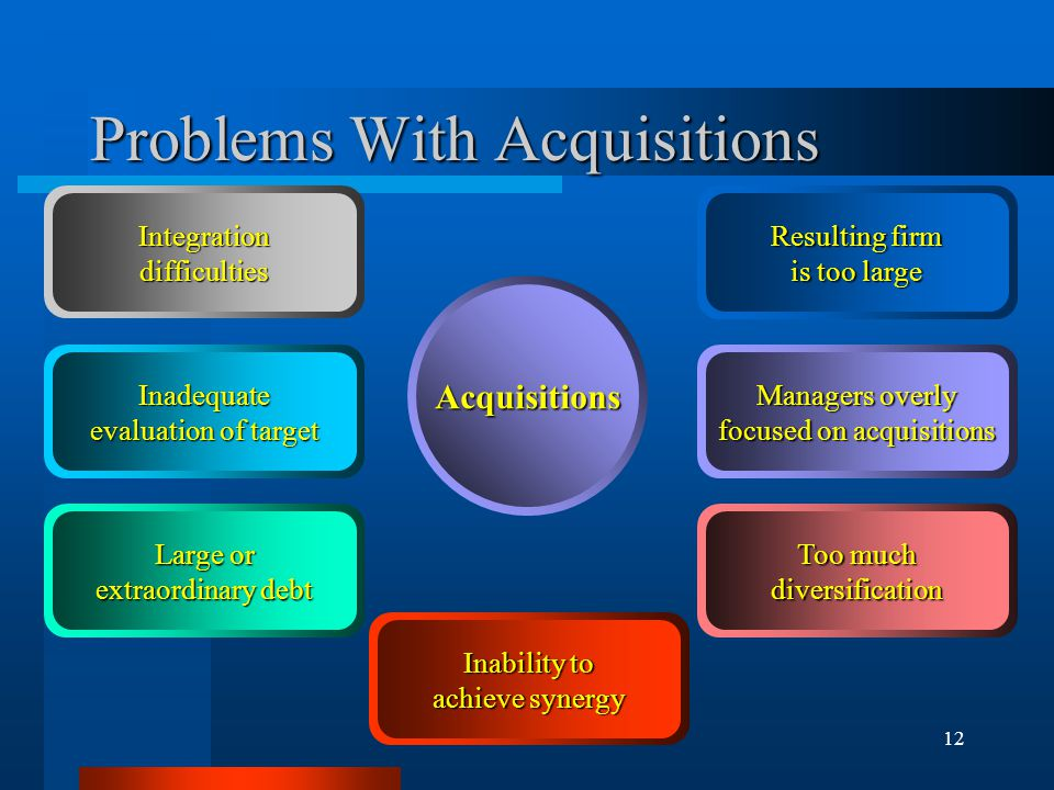 12 Acquisitions Problems With Acquisitions Integrationdifficulties Inadequate evaluation of target Large or extraordinary debt Inability to achieve synergy Too much diversification Managers overly focused on acquisitions Resulting firm is too large