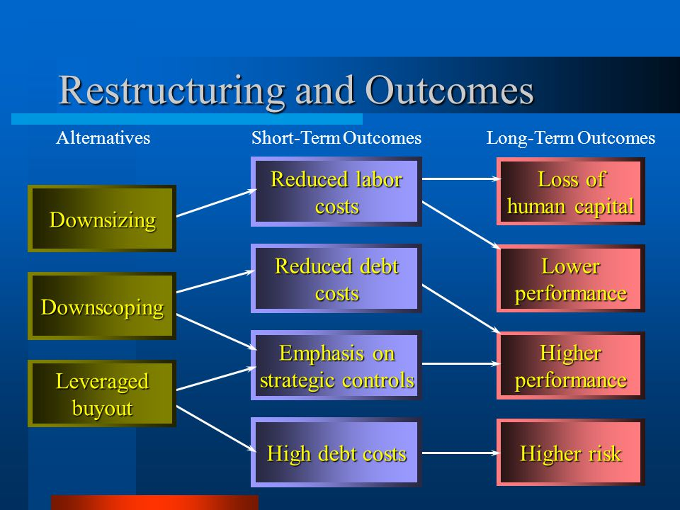 23 Lowerperformance Higherperformance Higher risk Loss of human capital Restructuring and Outcomes Emphasis on strategic controls High debt costs Reduced debt costs Reduced labor costs Downsizing Downscoping Leveragedbuyout AlternativesShort-Term OutcomesLong-Term Outcomes