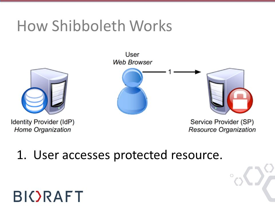 How Shibboleth Works 1. User accesses protected resource.
