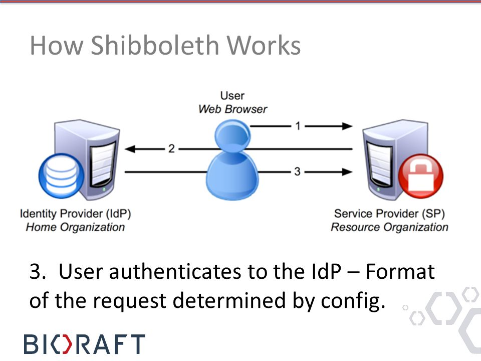 How Shibboleth Works 3. User authenticates to the IdP – Format of the request determined by config.