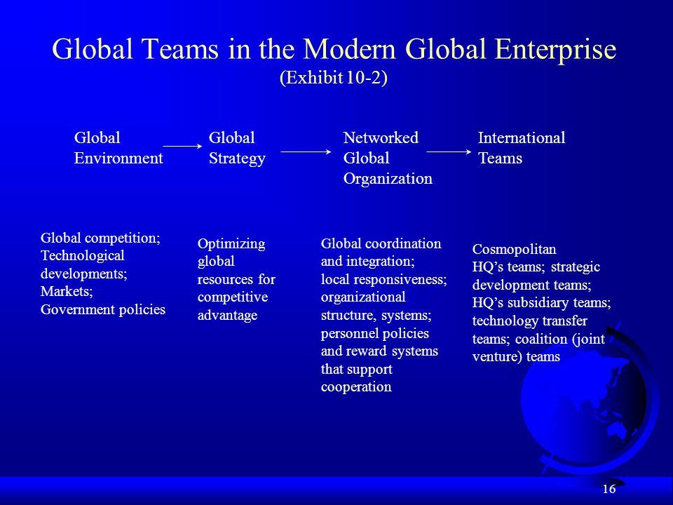 16 Global Teams in the Modern Global Enterprise (Exhibit 10-2) GlobalGlobalNetworkedInternational EnvironmentStrategyGlobalTeams Organization Global c