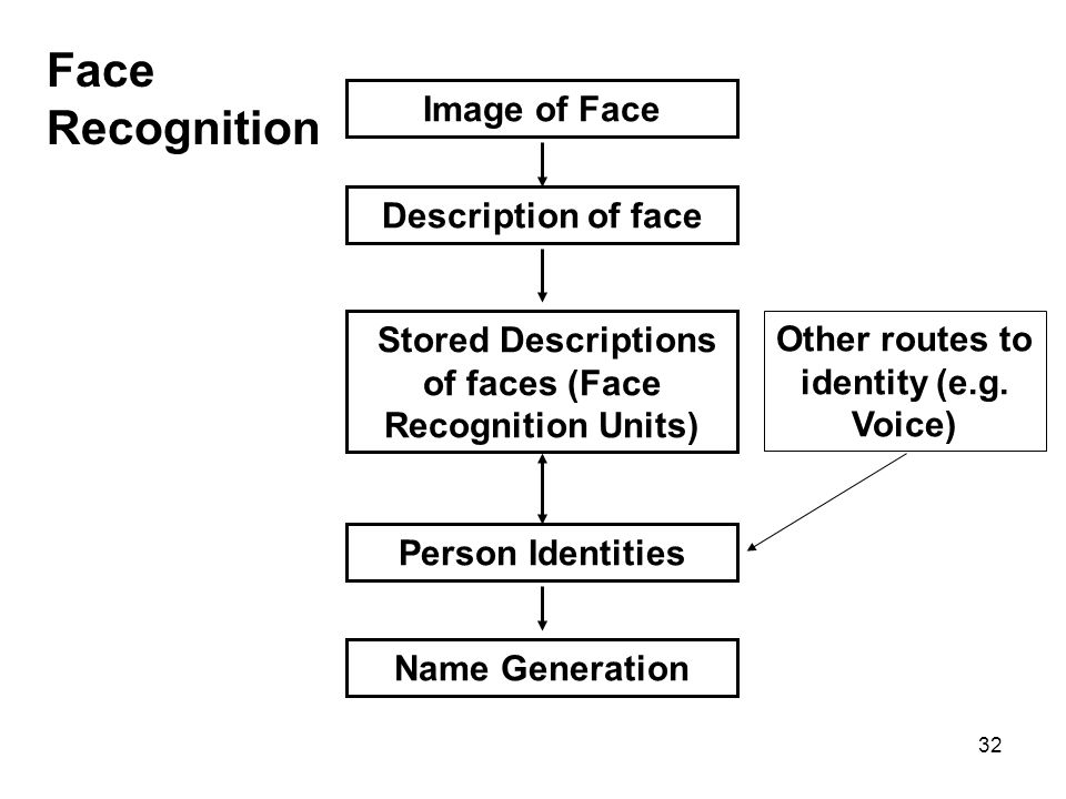 32 Image of Face Stored Descriptions of faces (Face Recognition Units) Person Identities Name Generation Face Recognition Description of face Other ro