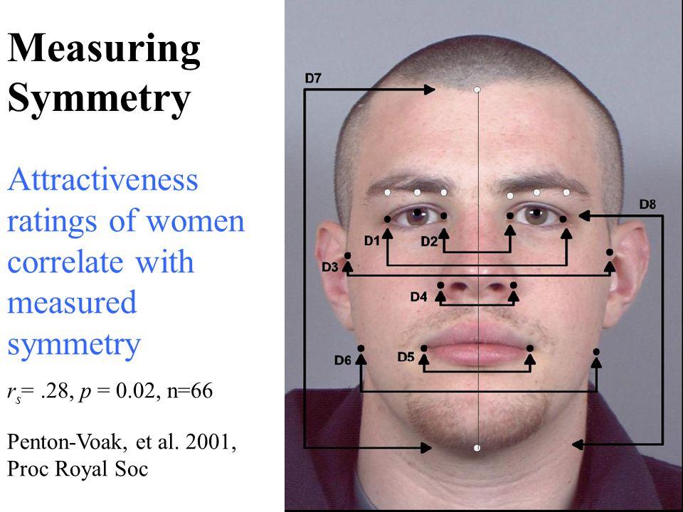 Measuring Symmetry Penton-Voak, et al. 2001, Proc Royal Soc Attractiveness ratings of women correlate with measured symmetry r s =.28, p = 0.02, n=66