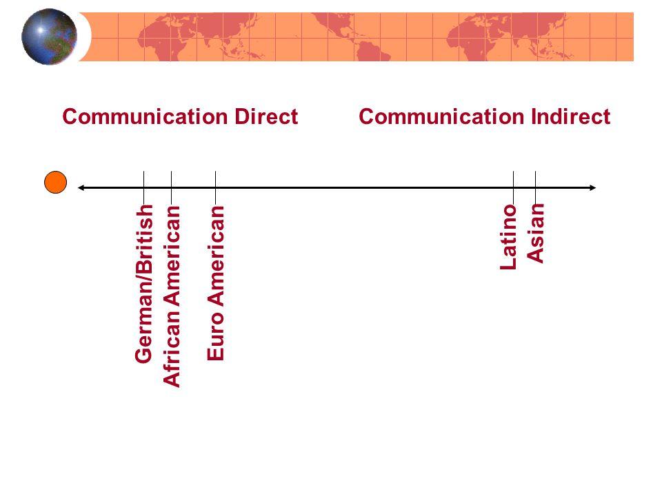 Communication Direct Communication Indirect Asian Latino German/British Euro American African American