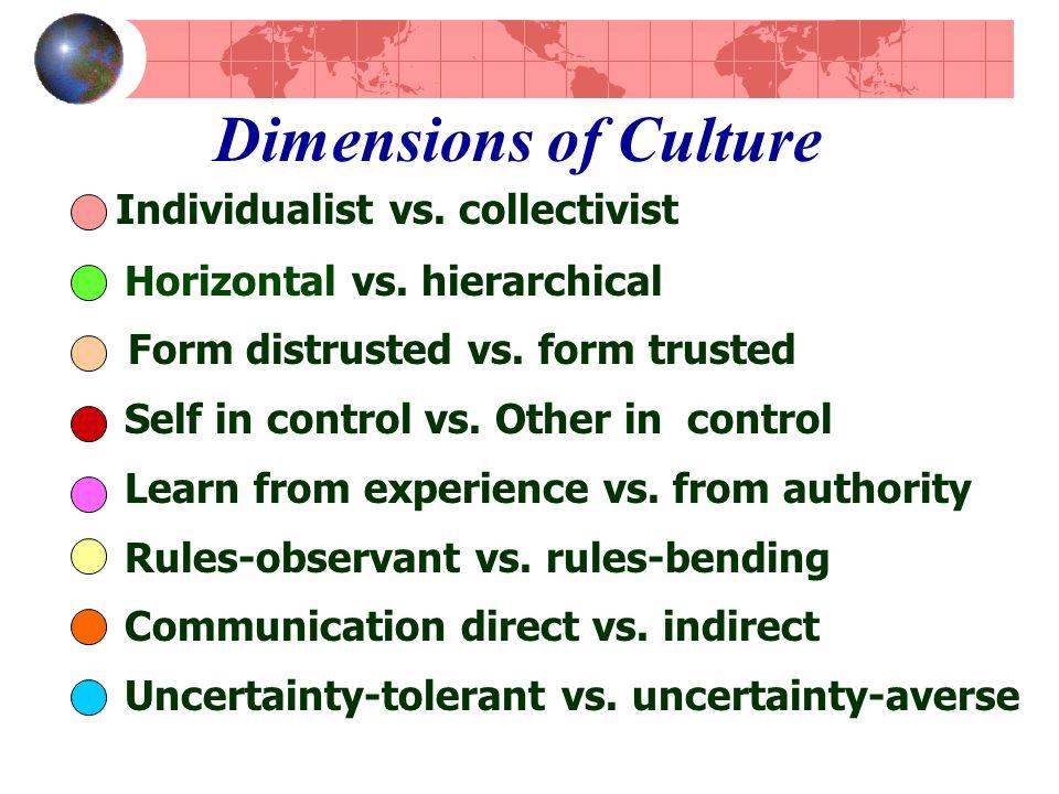 Dimensions of Culture Individualist vs. collectivist Horizontal vs.